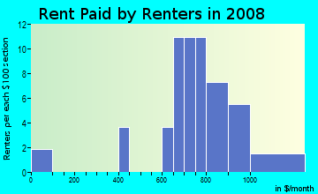 Rent paid by renters in 2009 in Evergreen / Halsted in East Orange neighborhood in NJ