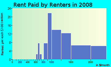 Rent paid by renters in 2009 in Downtown Westfield in Westfield neighborhood in NJ