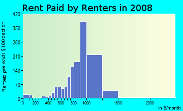 Rent paid by renters in 2009 in Amboy Avenue in Perth Amboy neighborhood in NJ