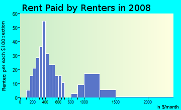 Rent paid by renters in 2009 in Edmund Terrace in Union neighborhood in NJ