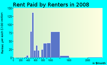Rent paid by renters in 2009 in Manor in Paterson neighborhood in NJ