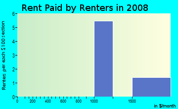 Rent paid by renters in 2009 in Downtown in Maplewood neighborhood in NJ