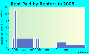 Rent paid by renters in 2009 in Hudson Avenue in Maplewood neighborhood in NJ