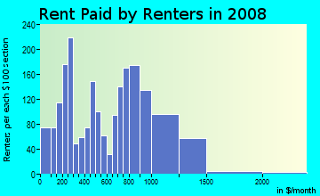 Rent paid by renters in 2009 in Southwest in Asbury Park neighborhood in NJ