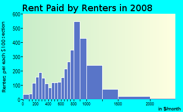 Rent paid by renters in 2009 in Waterfront in Asbury Park neighborhood in NJ