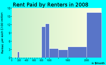 Rent paid by renters in 2009 in Northeast Ridgewood in Ridgewood neighborhood in NJ