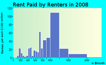 Rent paid by renters in 2009 in Keasbey in Keasbey neighborhood in NJ