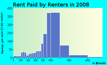 Rent paid by renters in 2009 in Fords in Edison neighborhood in NJ