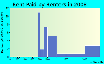 Rent paid by renters in 2009 in Greentree in East Brunswick neighborhood in NJ