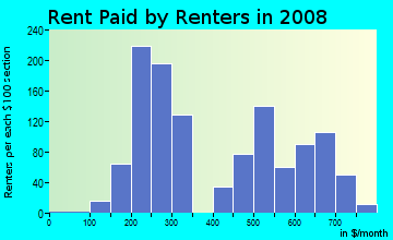 Rent paid by renters in 2009 in Central Waterfront in Camden neighborhood in NJ