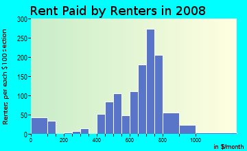 Rent paid by renters in 2009 in Lanning Square in Camden neighborhood in NJ