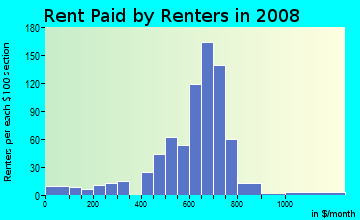 Rent paid by renters in 2009 in Liberty Park in Camden neighborhood in NJ