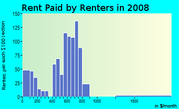 Rent paid by renters in 2009 in Parkside in Camden neighborhood in NJ