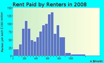 Rent paid by renters in 2009 in Biedeman in Camden neighborhood in NJ