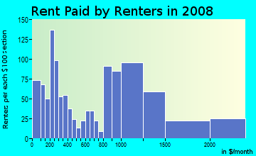Rent paid by renters in 2009 in Potters in Edison neighborhood in NJ
