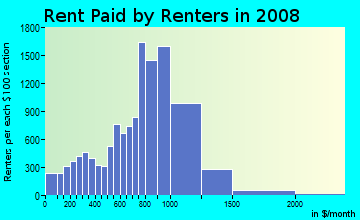 Rent paid by renters in 2009 in Greenville in Jersey City neighborhood in NJ