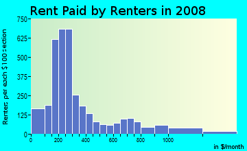 Rent paid by renters in 2009 in Dayton in Newark neighborhood in NJ