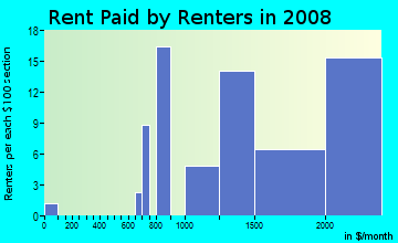 Rent paid by renters in 2009 in Boyle Park in Mill Valley neighborhood in CA