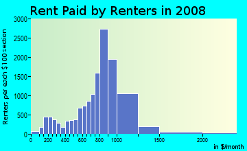 Rent paid by renters in 2009 in Elmora in Roselle neighborhood in NJ