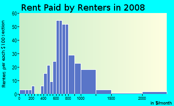 Rent paid by renters in 2009 in Sierra Vista in Santa Fe neighborhood in NM