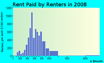 Rent paid by renters in 2009 in Uptown in Albuquerque neighborhood in NM