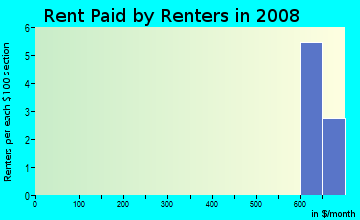 Rent paid by renters in 2009 in Rio Grande Estates in Albuquerque neighborhood in NM