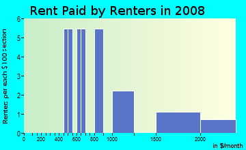Rent paid by renters in 2009 in Sierra Del Norte in Santa Fe neighborhood in NM