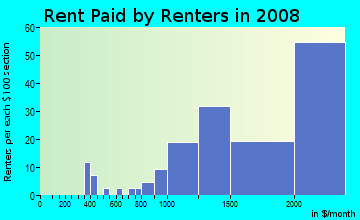 Rent paid by renters in 2009 in Mills Estate in Millbrae neighborhood in CA