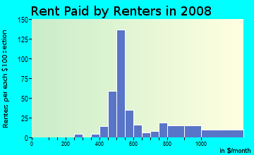 Rent paid by renters in 2009 in Las Acequias in Santa Fe neighborhood in NM