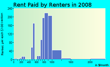 Rent paid by renters in 2009 in Arroyo Chamiso in Santa Fe neighborhood in NM