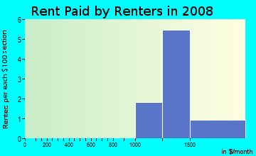 Rent paid by renters in 2009 in Gilcrease in Las Vegas neighborhood in NV