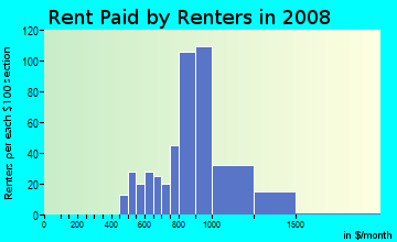 Rent paid by renters in 2009 in Rancho Manor in Las Vegas neighborhood in NV