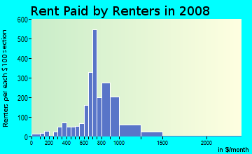 Rent paid by renters in 2009 in Twin Lakes in Las Vegas neighborhood in NV