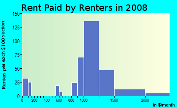 Rent paid by renters in 2009 in Macdonald Ranch in Henderson neighborhood in NV