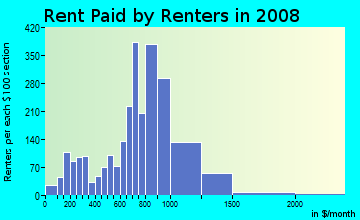 Rent paid by renters in 2009 in Valley View in Henderson neighborhood in NV