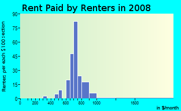 Rent paid by renters in 2009 in Quail Estates West in Las Vegas neighborhood in NV