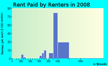 Rent paid by renters in 2009 in Bavington Court in Las Vegas neighborhood in NV