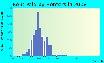 Rent paid by renters in 2009 in Union Park Development in Las Vegas neighborhood in NV