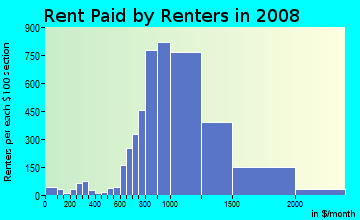 Rent paid by renters in 2009 in Northwest Las Vegas in Las Vegas neighborhood in NV