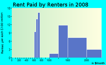 Rent paid by renters in 2009 in Eikhorn Ranch in Las Vegas neighborhood in NV