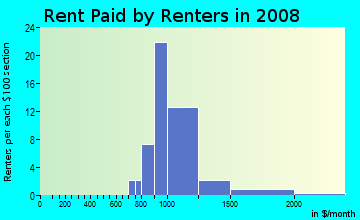 Rent paid by renters in 2009 in Verona in Las Vegas neighborhood in NV