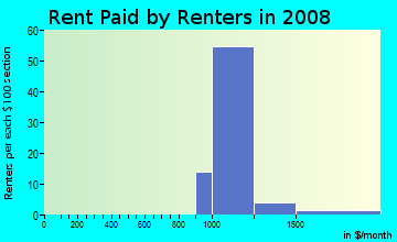 Rent paid by renters in 2009 in University Bitmore in Las Vegas neighborhood in NV