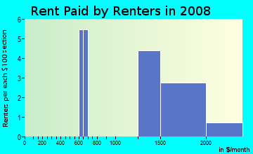 Rent paid by renters in 2009 in Canyon Creek North in Las Vegas neighborhood in NV