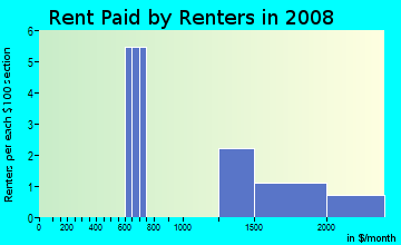 Rent paid by renters in 2009 in Briar Hill Park in Las Vegas neighborhood in NV