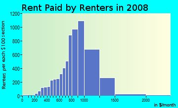 Rent paid by renters in 2009 in Park El Monte in South El Monte neighborhood in CA