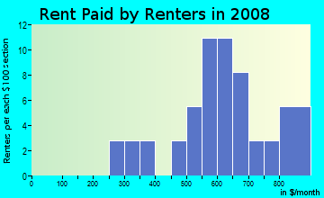 Rent paid by renters in 2009 in Biltmore Bungalows in Las Vegas neighborhood in NV