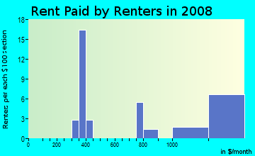 Rent paid by renters in 2009 in Charleston Estates in Las Vegas neighborhood in NV