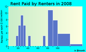 Rent paid by renters in 2009 in James Down Towers in Las Vegas neighborhood in NV