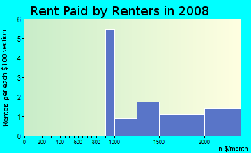 Rent paid by renters in 2009 in Mountain Shadows in Las Vegas neighborhood in NV