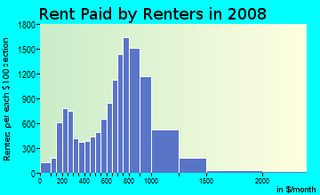 Rent paid by renters in 2009 in Soundview Bruckner in Bronx neighborhood in NY
